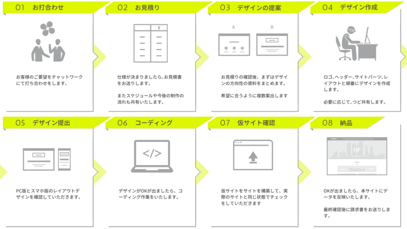 Site design production